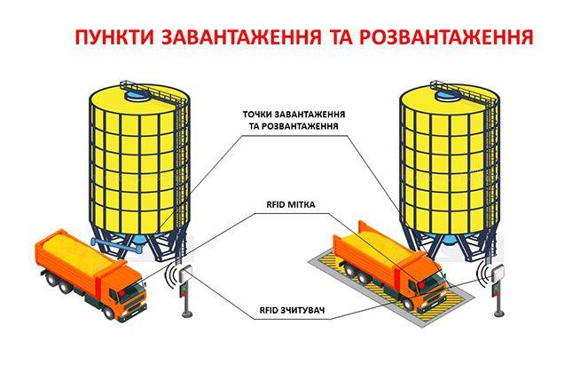 Технология на элеваторах транспортер в курске