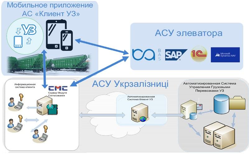Схема использования мобильного «Клиент УЗ»