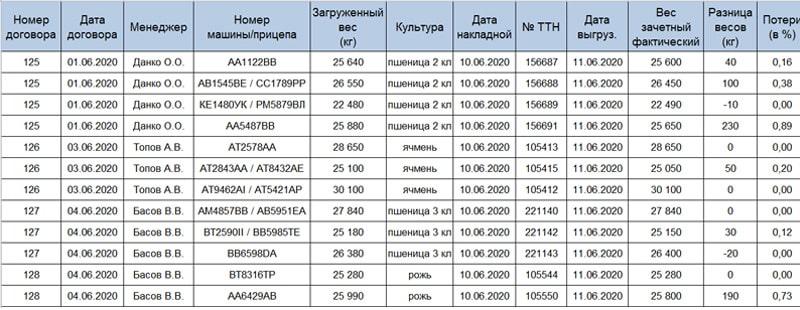 Образец итоговой таблицы с обработанными данными из нескольких реестров от разных элеваторов