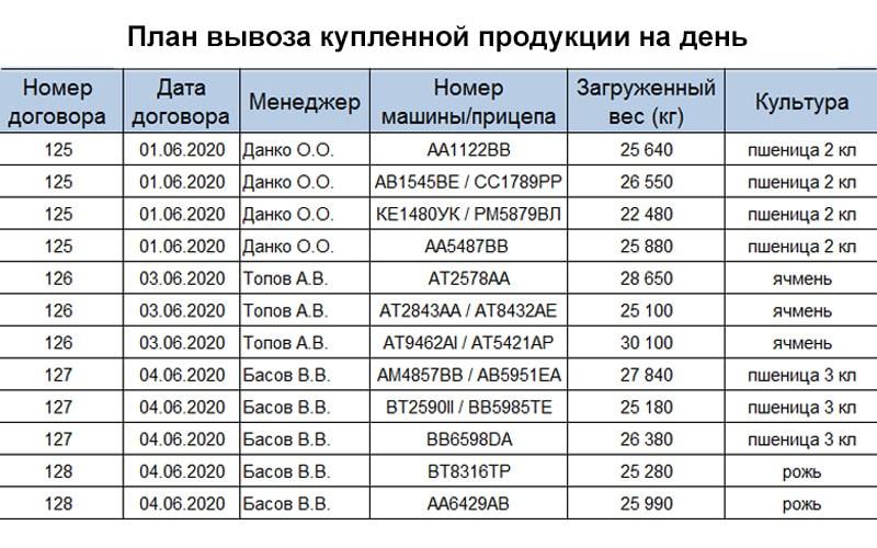 Образец таблицы с планируемыми на разгрузку на элеваторе машинами в указанный день