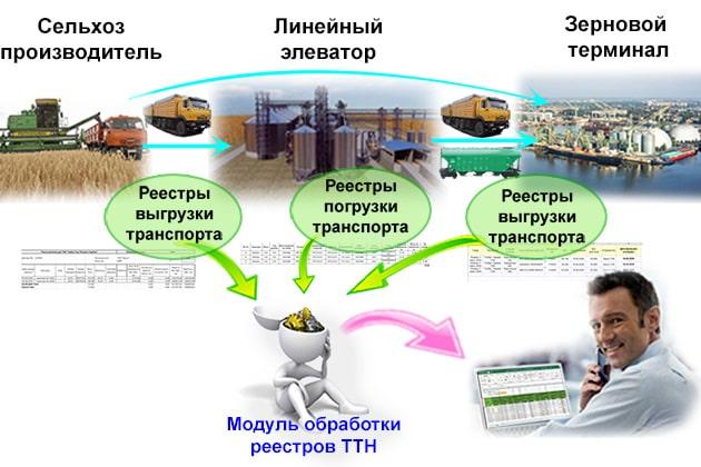 Для каких реестров транспорта применяется модуль обработки реестров ТТН