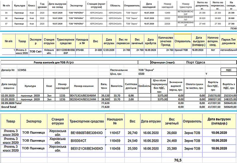 Различные формы реестров ТТН выгруженных машин от элеваторов