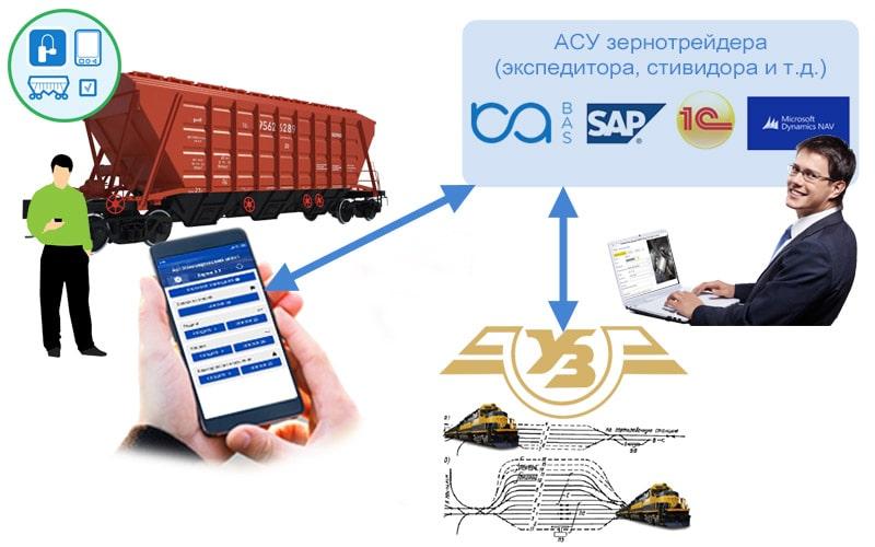 Схема обмена информацией при подаче вагонов между агентом коммерческого осмотра, экспедиторской компанией и УЗ