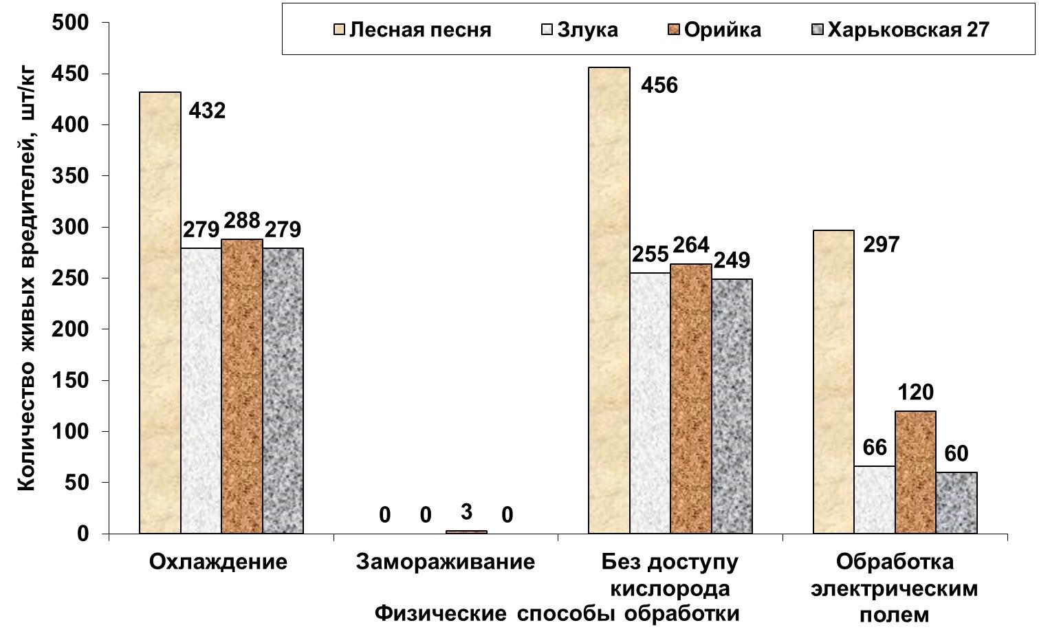 Влияние физических способов обработки зерна пшеницы на количество живых амбарных долгоносиков после 7 дней