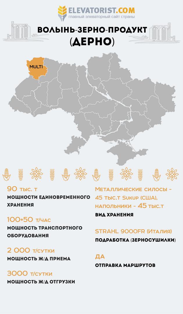 Предприятия с элеваторами фольксваген транспортер бу в московской области