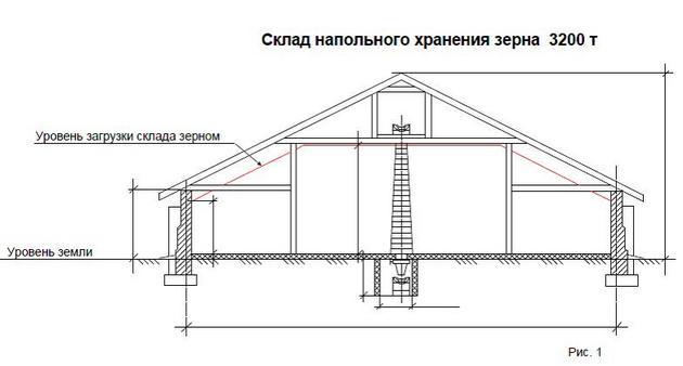 Типовое сечение склада