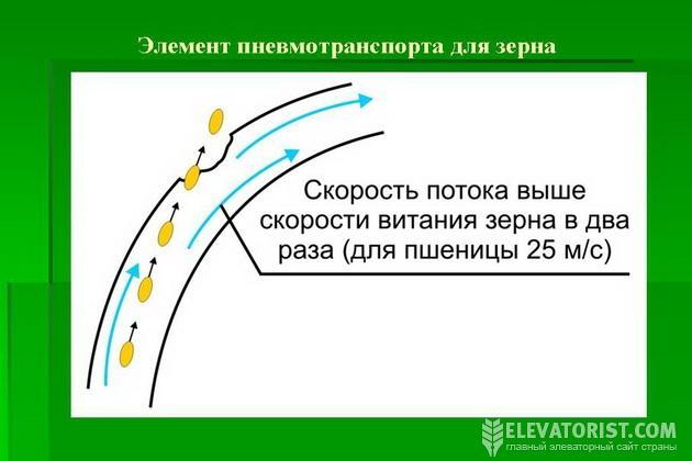 http://elevatorist.com/storage/fadeev/pnevmotransport.jpg