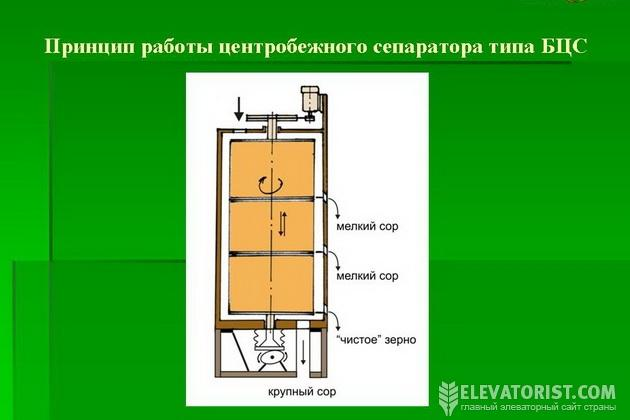 Сепаратор БЦС