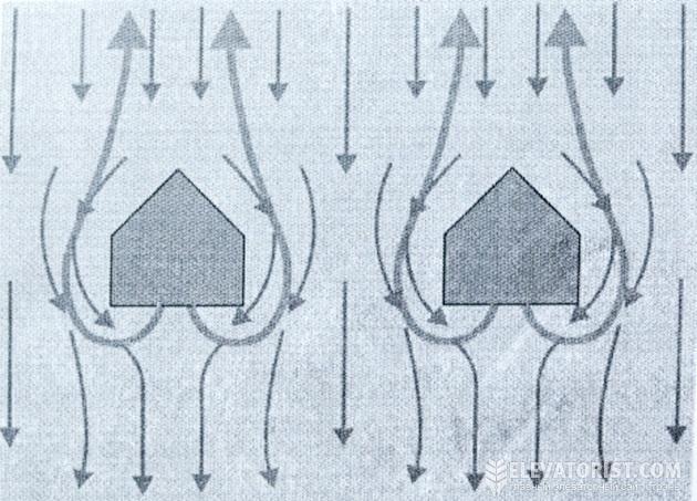 Схема движения зерна