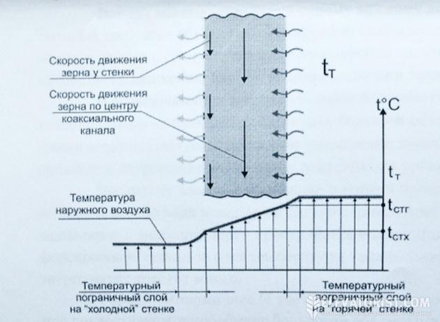 Схема сушения зерна в сушках башенного и колонкового типа