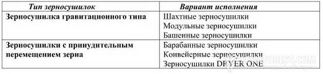 Классификация сушек