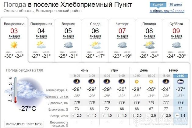 Прогноз погоды в ХПП