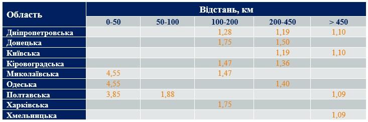 Средние ставки фрахта в январе 2020 года