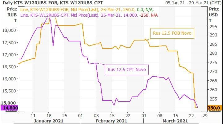 Азов элеваторы цены на пшеницу беларусь продажа авто фольксваген транспортер