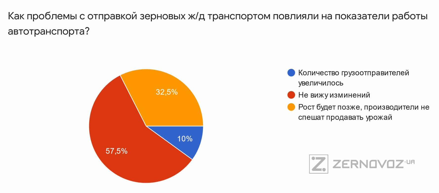 По данным опроса Zernovoz.ua