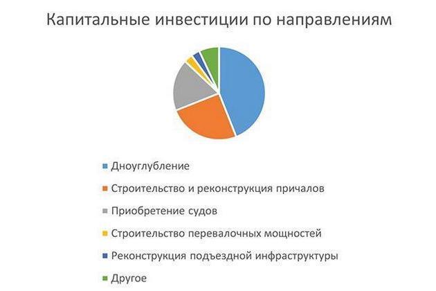Распределение финансирования