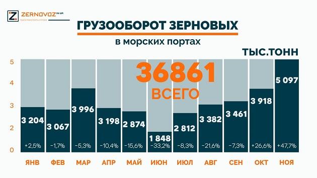 Перевалка в морских портах Украині