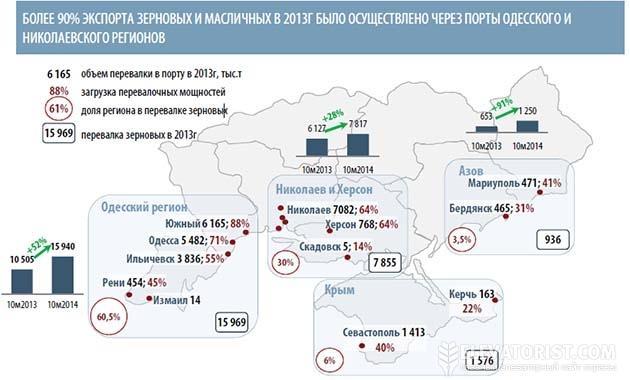 Перевалка зерна в портах Украины