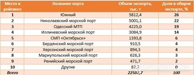 Рейтинг украинских морпортов по объемам экспорта зерна за 3 кв. 2014 г.