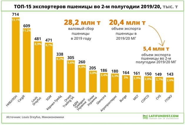 Топ-15 экспортеров украинской пшеницы в 2019/20 МГ