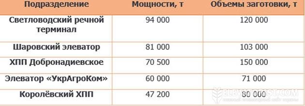 Мощности элеваторов и объемы заготовок «УкрАгроКом» и «Гермес-Трейдинг» в 2013/14 МГ