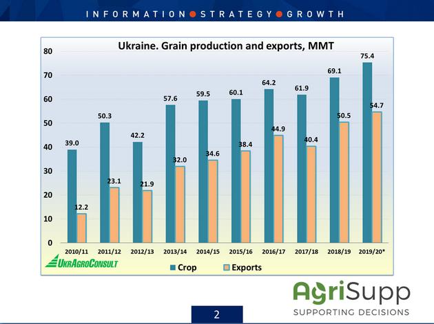 Производство и экспорт зерна