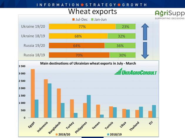 Экспорт пшеницы в разрезе стран-импортеров