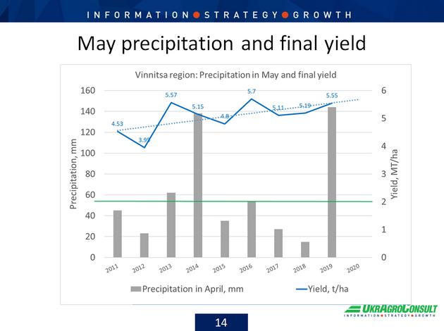 График зависимости урожая пшеницы от майских осадков