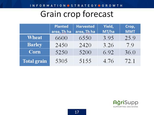 Прогноз урожая основных зерновых культур в Украине на 2020 год