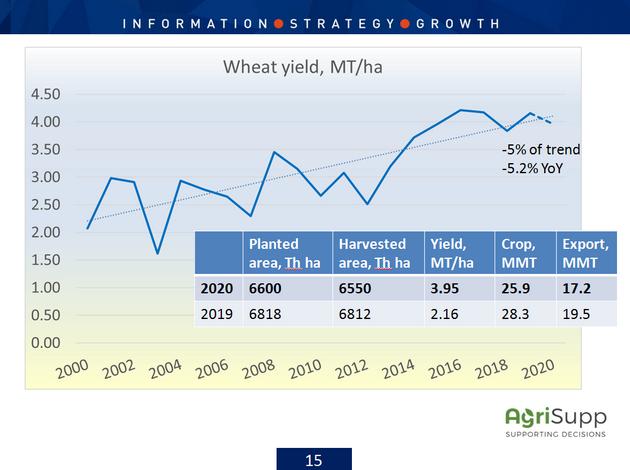 Прогноз урожая пшеницы в Украине на 2020 год