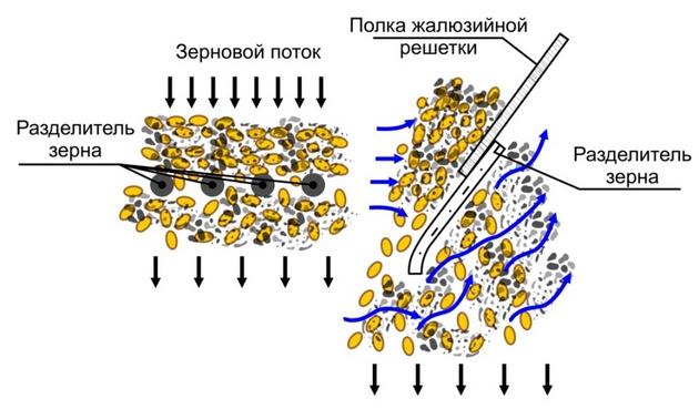 Разделитель зерна
