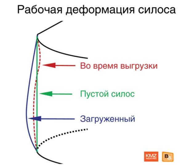 Деформация силоса