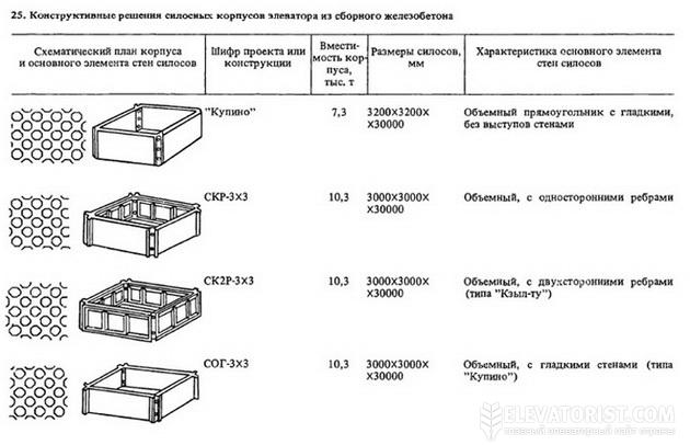 Элеватор размеры бетонных силосов вес транспортер