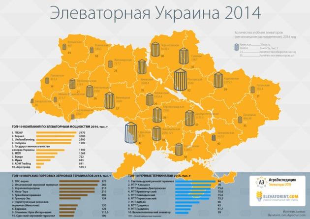 Элеваторная Украина 2014
