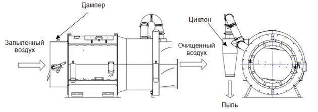 Принцип функционирования вентилятора-циклона CAC
