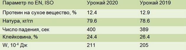 Таблица сравнения качество пшеницы