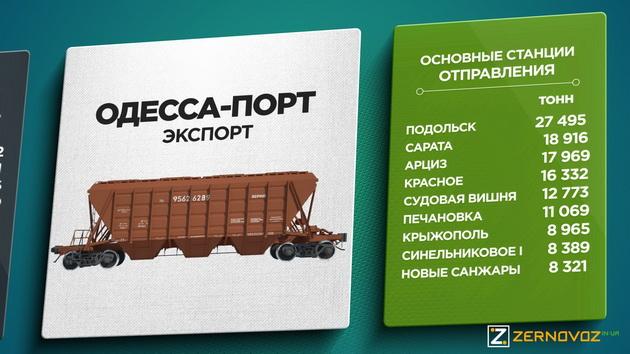 Одесса Порт