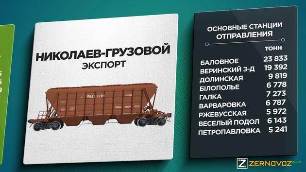 Николаев-Грузовой