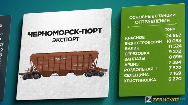 Черноморск-Порт